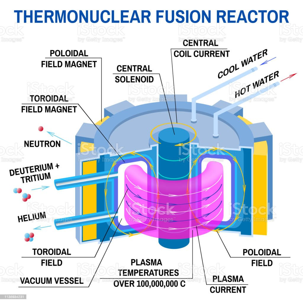 Nuclear Fusion Reactor Diagram Nuclear Fission Reactor | #1