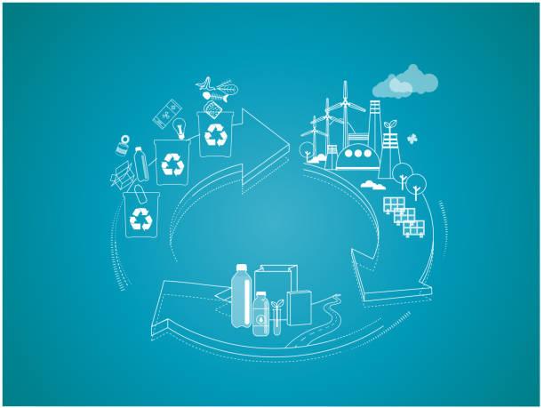 ilustrações de stock, clip art, desenhos animados e ícones de thinline vector creative illustration of circular economy recycling concept - economia circular