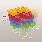 Colorful three dimensional colorful bar chart.