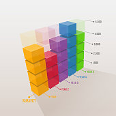 Three dimensional colorful bar graph.