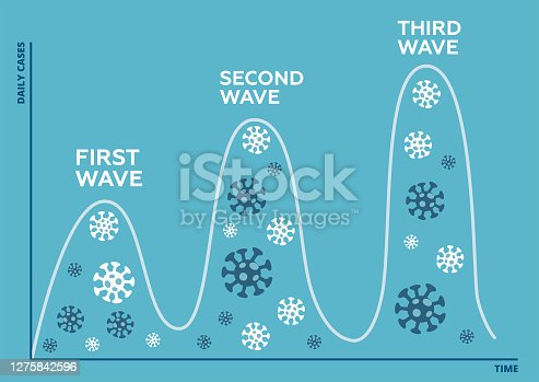 istock Three wave of coronavirus pandemic concept. Second wave of COVID-19 outbreak is starting and will be higher and bigger than first wave, anything will be worse. Flat vector design. 1275842596