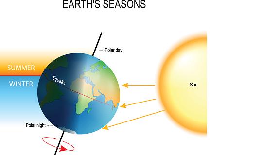 tilt of the Earth's axis and Earth's season