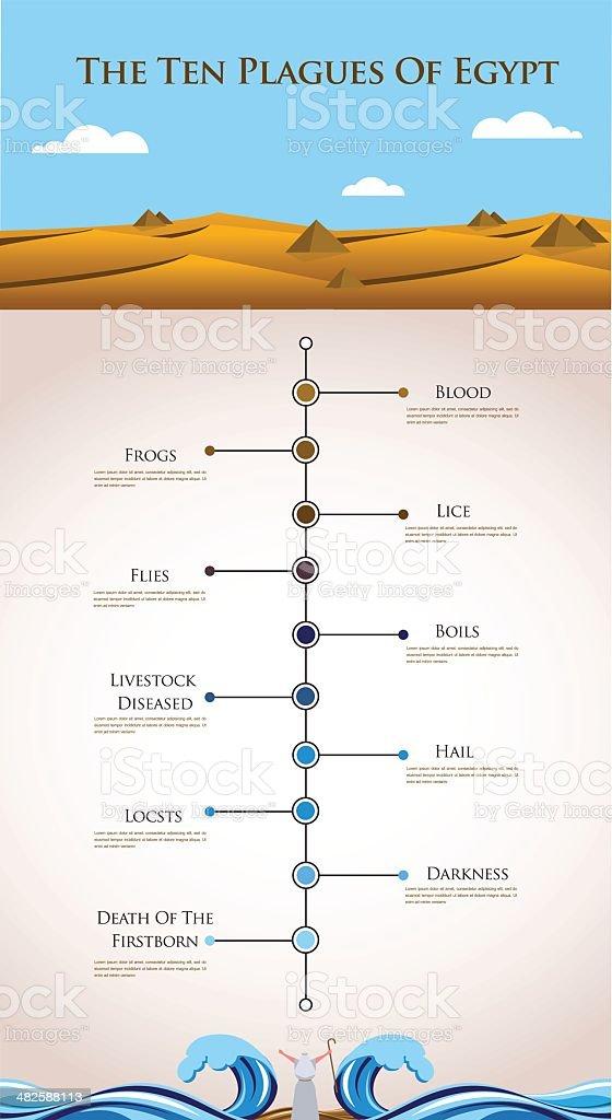 Timeline infographics - ten plagues of Egypt vector art illustration