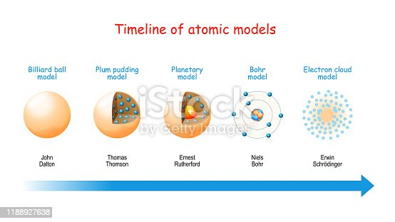 Timeline of atomic models. From billiard ball and Plum pudding models to Planetary model and Bohr theory. Structure of atoms: electrons in orbits, protons and neutrons in the nucleus.