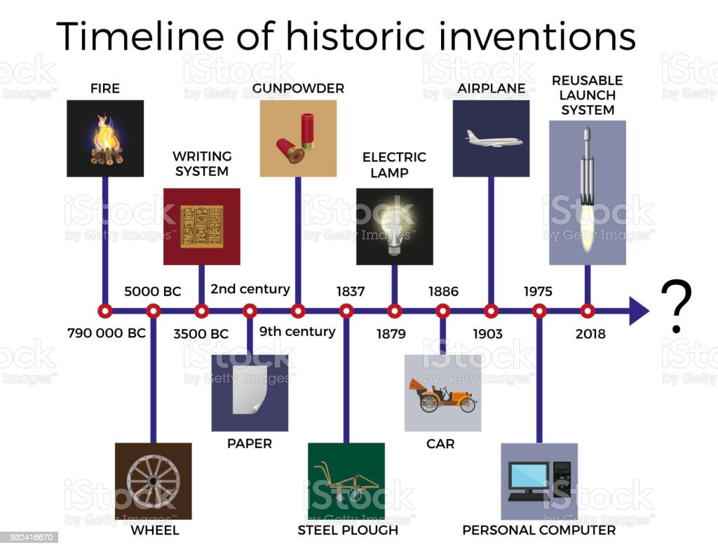 Timeline Of Historic Inventions Stock Vector Art & More ...