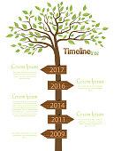 Timeline shaped tree