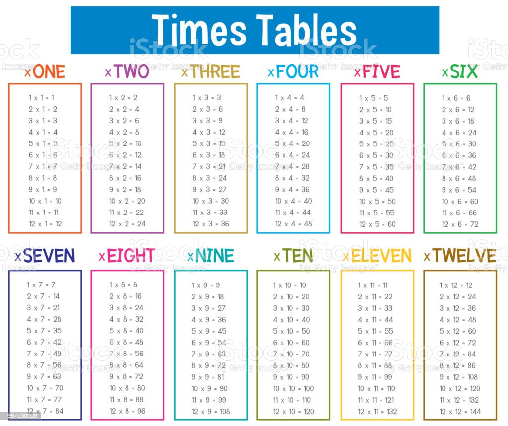 Multiplikationstabelle Mathematikplakat Stock Vektor Art und mehr ...