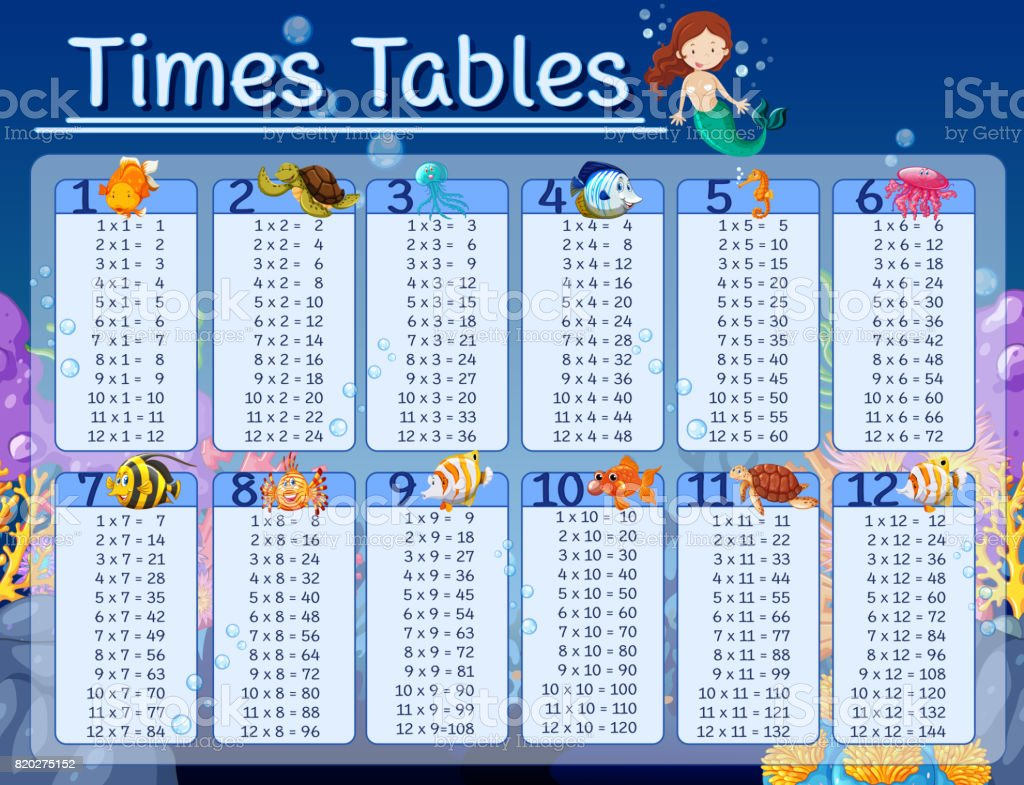 Times Tables Chart With Underwater Background Stock Illustration