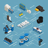 Tire production isometric flowchart stages manufacturing from raw materials till control quality of finished product vector illustration