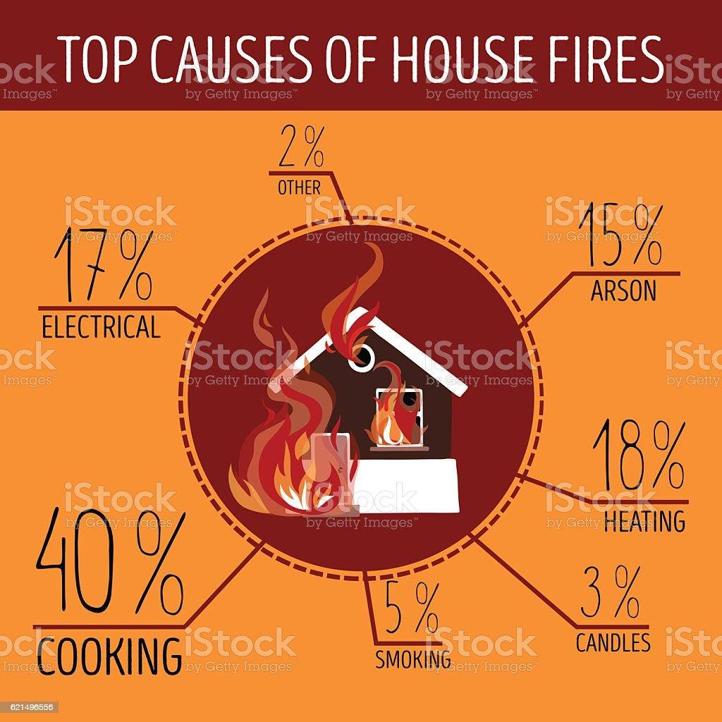 Top causes of house fires. Infographics. top causes of house fires infographics – cliparts vectoriels et plus d'images de accident bénin libre de droits