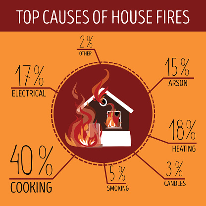 what is the cause of fire