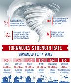 Tornado and hurricane infographics set with natural disaster symbols vector illustration