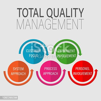 Info Graphic, Total Quality Management