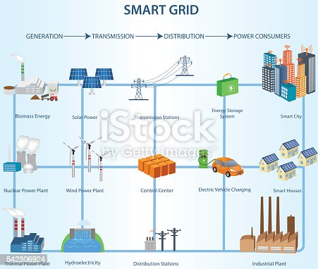 Transmission And Distribution Smart Grid Structure Within