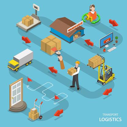 Transport logistics isometric flat vector concept.