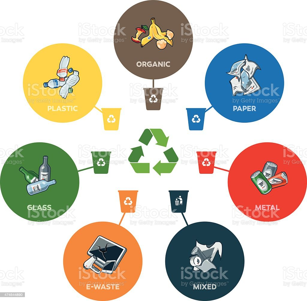 Trash Categories with Recycling Bins vector art illustration