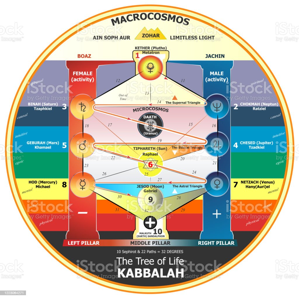 Tree Of Life Kabbalah Stock Illustration Download Image Now Istock The tree of life is formed from 32 paths: tree of life kabbalah stock illustration download image now istock