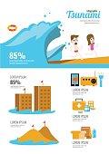 Tsunami survival infographic.