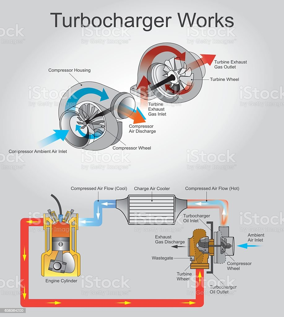 turbocharge works vector art illustration