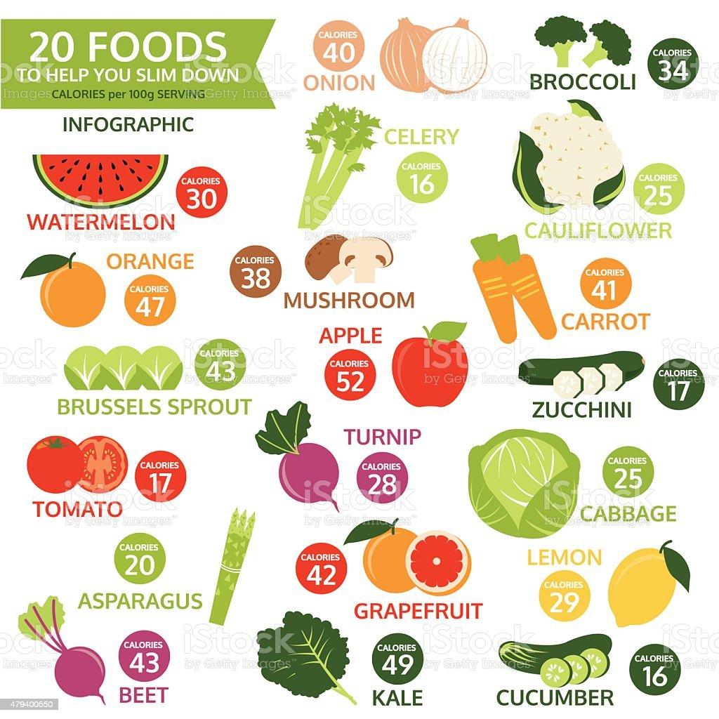twenty foods to help you slim down, vector vector art illustration