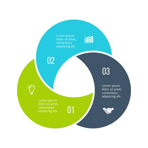 ilustrações de stock, clip art, desenhos animados e ícones de twisted diagram divided into 3 parts, steps or options. vector flat infographic design template. illustration for project steps visualization. business presentation. - terceira