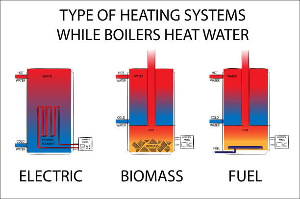 Type Of Heating Systems While Boilers Heat Water Electric Biomass ...