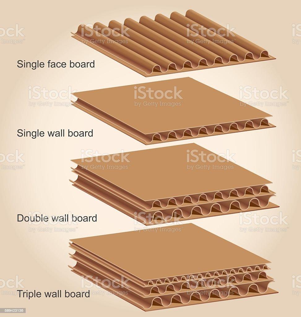 Types of Cardboard wall vector art illustration