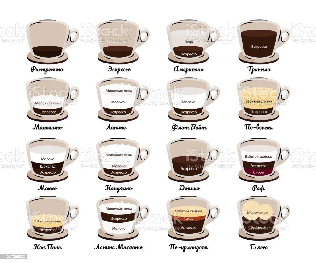 Arten Von Kaffee Kaffeegetränke Vektorillustration Russische Sprache ...