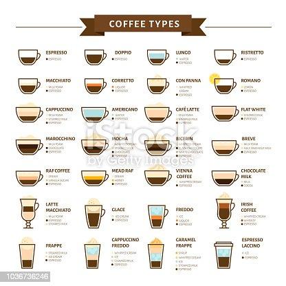 Vetor de tipos de ilustra o vetorial de caf infogr fico for Tipi di case in italia