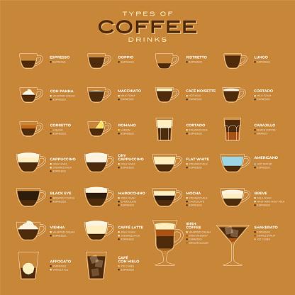 Types of coffee vector illustration. Infographic of coffee types and their preparation. Coffee house menu. Flat style.