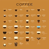 Types of coffee vector illustration. Infographic of coffee types and their preparation. Coffee house menu. Flat style. Stock illustration
