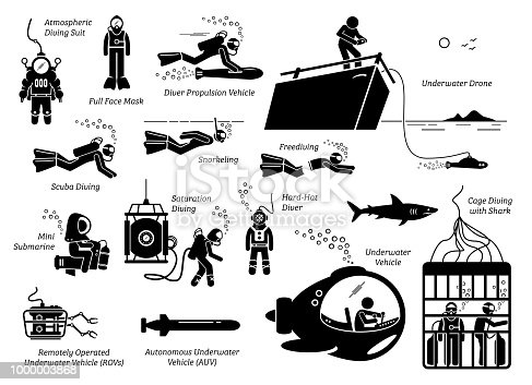Illustration depicts the many types of diving suits, tools, methods, vehicles, and technology for a underwater diver.