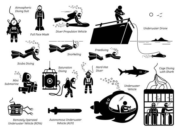 Types of diving modes an equipments. Illustration depicts the many types of diving suits, tools, methods, vehicles, and technology for a underwater diver. saturated color stock illustrations