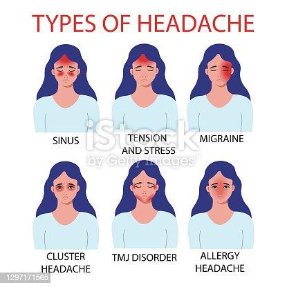 istock Types of headache. ALLERGY, TMJ Temporomandibular joint pain, cluster headache, MIGRAINE,sinus, tension and stress. Vector illustration. 1297171565
