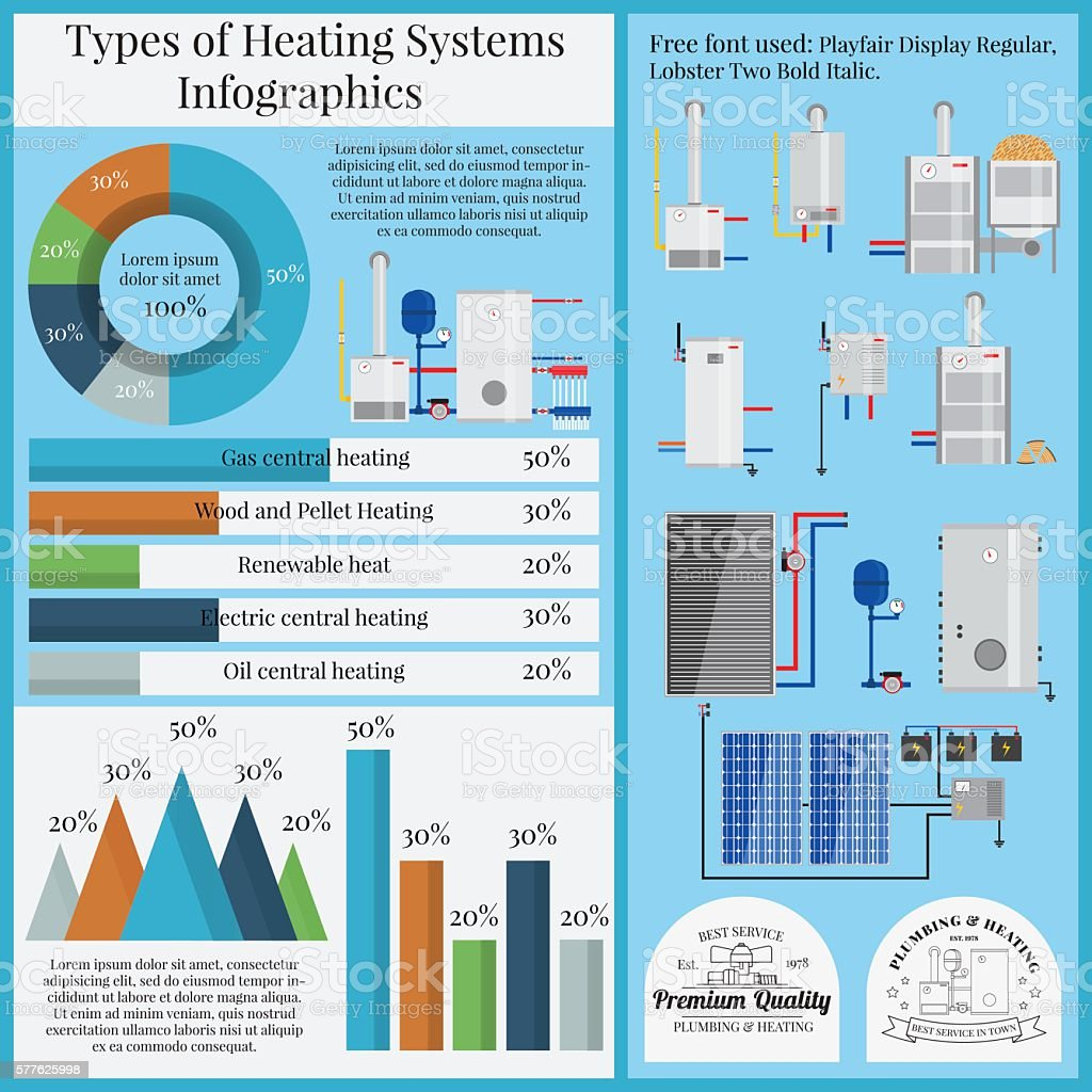 Types of heating systems infographics. vector art illustration