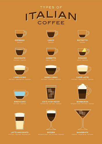 Types of Italian Coffee vector illustration. Infographic of coffee types and their preparation. Coffee house menu. Flat style.