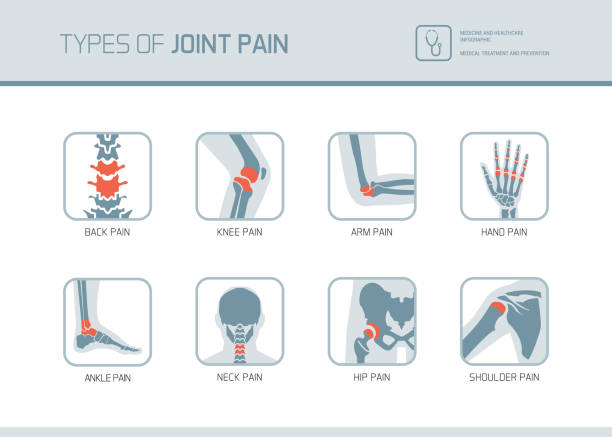 illustrazioni stock, clip art, cartoni animati e icone di tendenza di types of joint pain - dolore fisico