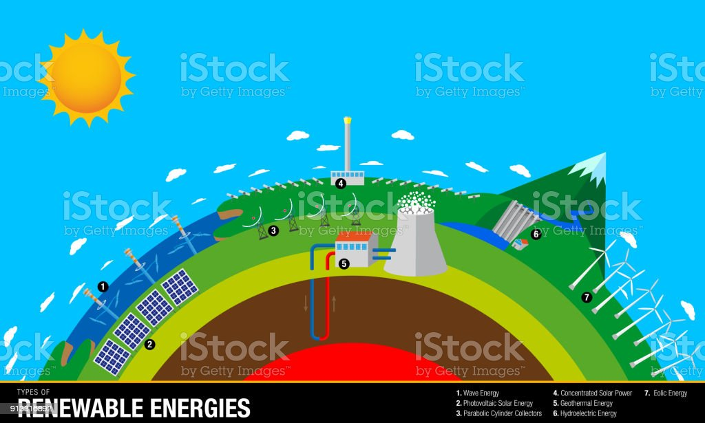 Arten Von Erneuerbaren Energien Das Diagramm Enthält Wave Solar ...