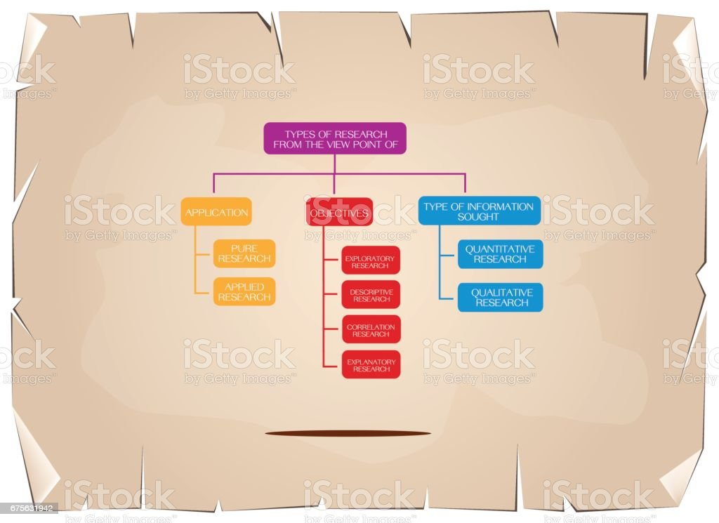 Types of The Research Methods and Disciplines vector art illustration