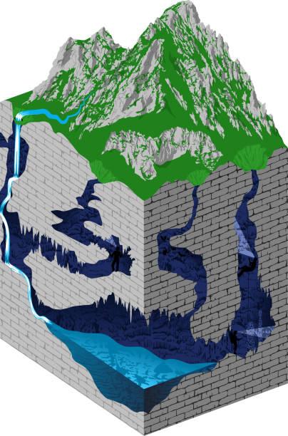 동굴에서 흐르는 폭포가있는 지하 강. karst 형성 및 개발 - 벡터 인포그래픽. - 카르스트 지형 stock illustrations