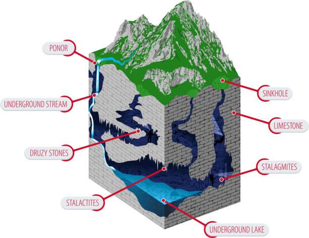 동굴에서 흐르는 폭포가있는 지하 강. 카르스트 형성 및 개발 - 벡터 인포그래픽 - 카르스트 지형 stock illustrations