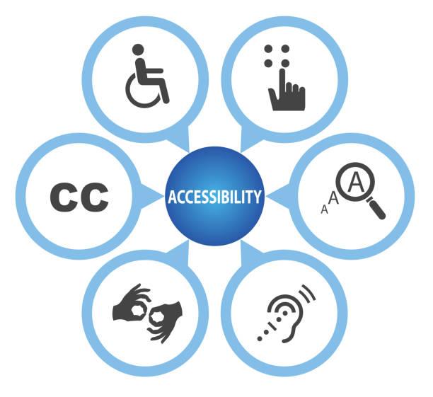illustrazioni stock, clip art, cartoni animati e icone di tendenza di universal symbols of accessibility - sordità