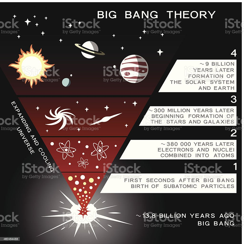 the big bang the evolution The big bang is actually not a theory at all, but rather a scenario or model about the early moments of our universe, for which the evidence is overwhelming it is a common misconception that the big bang was the origin of the universe.