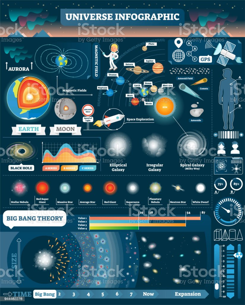 Universe illustrated infographic, vector elements design collection. All solar system and cosmic objects. Big bang stages. Human male and female visualizations. vector art illustration