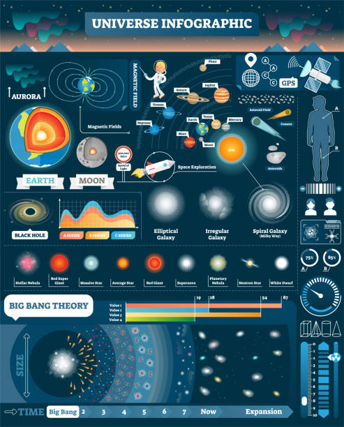 illustrazioni stock, clip art, cartoni animati e icone di tendenza di universe illustrated infographic, vector elements design collection. all solar system and cosmic objects. big bang stages. human male and female visualizations. - big bang