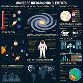 Universe infographic elements template. Cosmic space program information, planet statistics, astronaut space suit details. Vector charts, diagrams, graphs, icons