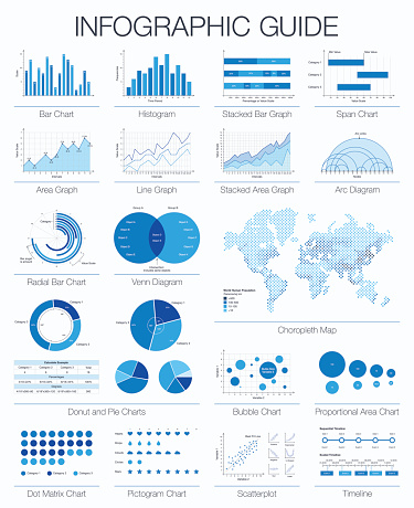 Useful infographic guide. Set of graphic design elements, histogram, arc and venn diagram, timeline, radial bar, pie charts, area, line graph. Vector choropleth world map