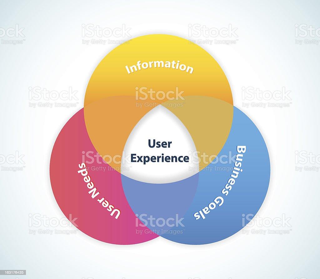 User Experience Design vector art illustration