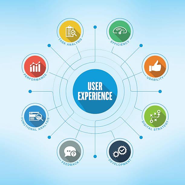 illustrations, cliparts, dessins animés et icônes de user experience keywords with icons - infographie de sites web