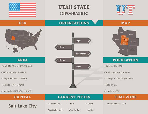 stockillustraties, clipart, cartoons en iconen met usa - utah state infographic template - arizona highway signs